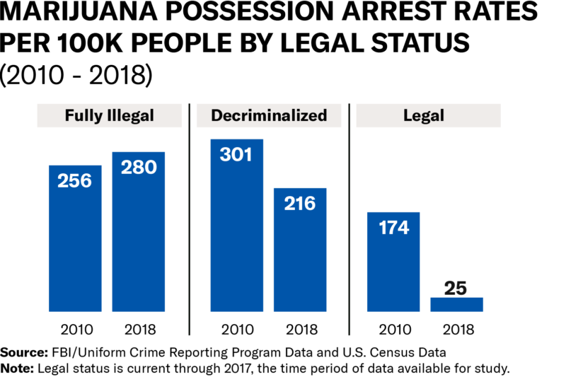 Bar graph showing marijuana possession arrest rates per 100k people by legal status, 2010 to 2018