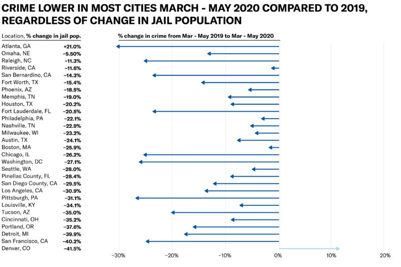 Chart indicating that crime was lower in most cities march - May 2020 compared to 2019, regardless of change in jail population.