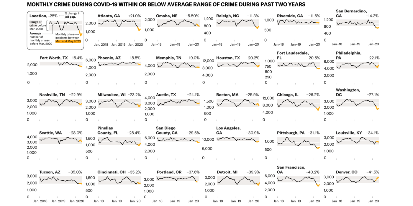 Chart showing that monthly crime during COVID-19 was within or below average range of crime during past two years.